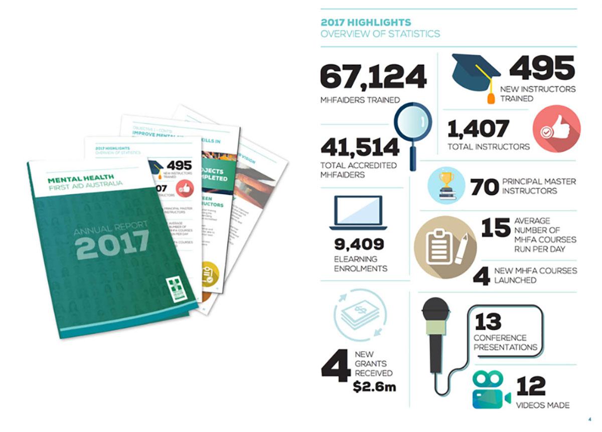 MHFA Annual Report 2017